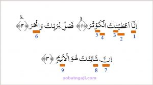 Hukum Tajwid Al-Quran Surat Al-Kautsar